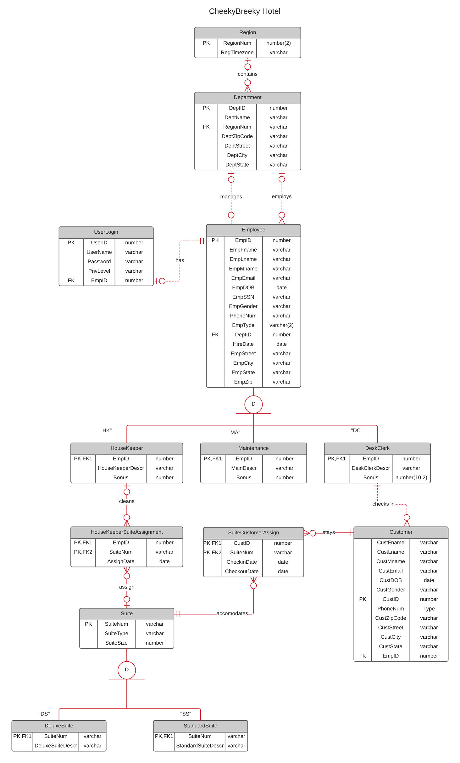 Hotel database erd i have implemented this erd as a mysql database on my server i am currently creating stored procedures and i should insert some more example records into ccuart Gallery